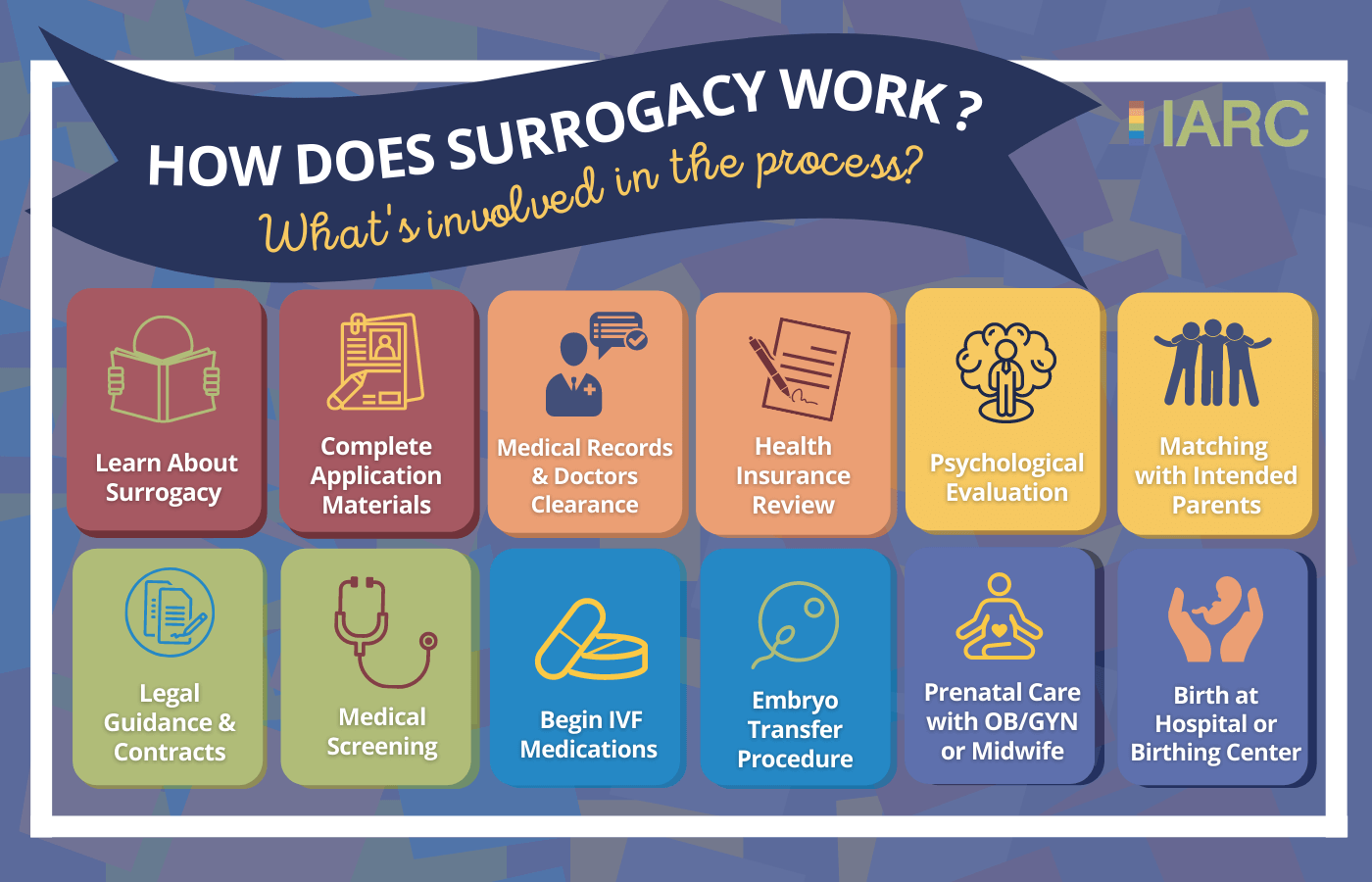 colorful table of surrogacy process key steps